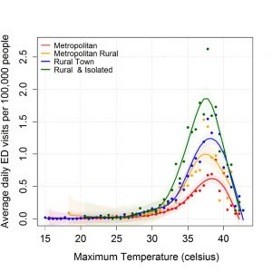 Daily HRI ED visits per 100,000 people with respect to maximum temperature for rural-urban regions.